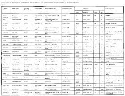 Vegetable Comparison Chart Ideas For Growing Food Under Difficult Conditions From