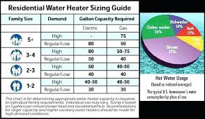 Ecosmart Tankless Water Heater Sizing Chart What Size Water Heater For Family Of 5 Property Size Sq Ft