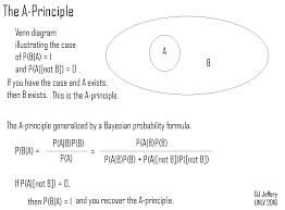 Probability Of A Given B Venn Diagram Caption Venn Diagram Illustrating The A Principle And Its