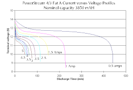 Nimh 4 3 Fat A Discharge Curves