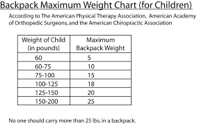 Backpacking Weight Chart Pin On Back Pack Inspiration