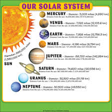 Solar System Chart Worksheet Our Solar System Student Reference Page Printable Charts