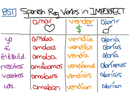 Imperfect Tense Spanish Conjugation Chart Showme Spanish Reflexive Verbs Conjugation