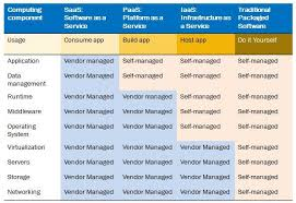 Iaas Vs Paas Predictability Get Everything As A Service From Iaas Paas And