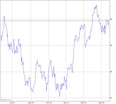 Rio Tinto Stock Price Chart Rio Tinto Chart Rio Advfn