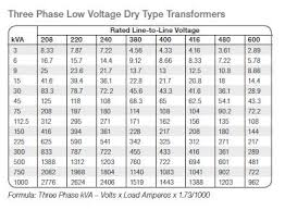 Transformer Core Size Chart Pdf How To Calculate The Required Capacity Kva Rating Or