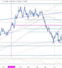 Usd Price Chart Eur Usd Price Analysis Euro Breakdown Targets 2018 Lows