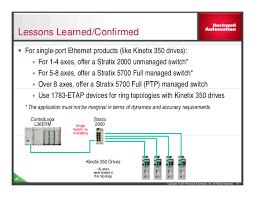integrated motion on ethernet ip maximizing network performance 1783 Etap2f Wiring Diagram 1783 Etap2f Wiring Diagram #30