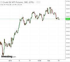 Trade Chart Week 5 Commodities Week Ahead Venezuela Trade War Paralysis