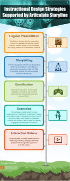 97 Best Articulate Storyline Images On Pinterest E Learning