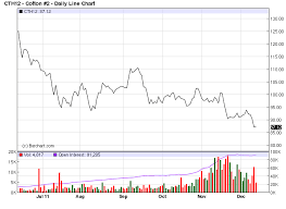 Cotton Commodity Chart Commodity Trading Trends Soft Spot For Cotton Commodity Hq