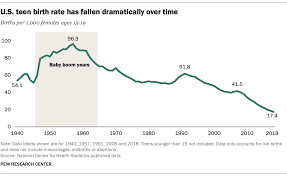 Why Is The U S Teen Birth Rate Falling Pew Research Center