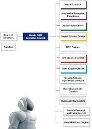 Honda Global Organization