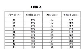 Math 2 Subject Test Score Chart 30 Ageless Sat Raw Score Table