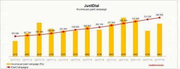Just Dial Chart Just Dial Chart 3 Medianama