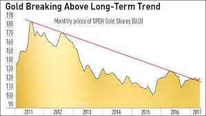 Ring Etf Chart Is Now The Time To Buy Gold Check Out This Key Trend Line