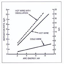Tig Welding Voltage Chart Advances In Automatic Hot Wire Gtaw Tig Welding Arc
