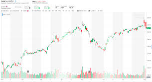 Yahoo Finance Stock Charts Top 4 Best Free Stock Charts For 2019 Warrior Trading