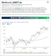 Medtronic Stock Price Chart Dividend Stock Spotlight Medtronic Mdt Bespoke