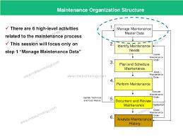 Sap Eam Maintenance Organisation Structure