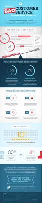 what bad customer service costs your business bad customer service infographic