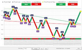 Renko Charts Formula In Excel Bedowntowndaytona Com