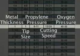 Acetylene Tank Sizes Chart Moose Forge