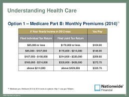 2012 Medicare Part B Premium Chart Planning For Health Care In Retirement Ppt Download