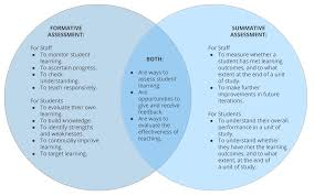 Assessment And Feedback Types Of Assessment Learning And