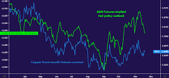 Copper Price Trend May Reverse On Fomc Minutes