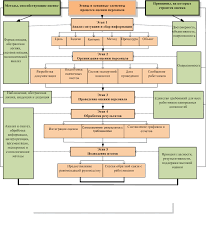 Шостак АВ Методы Организация оценки персонала Организационно экономический механизм процесса оценки персонала