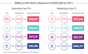 Ira Distribution Chart New Law Could Change Rules For Ira Withdrawals