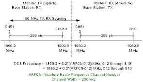 Cellular Frequency Chart Gsm Timeslot And Frequency Specifications Rf Cafe
