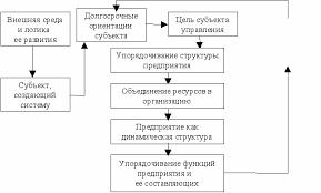Корпоративная система управления финансами и ресурсами предприятия  Результат организационной взаимосвязи ресурсной составляющей
