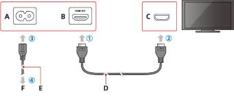 connecting and installing playstation®4 user s guide connector shape varies depending on your ps4™ system b hdmi out port ps4™ system c hdmi input port tv d hdmi cable e ac power cord