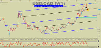 Usd Cad Technical Analysis Why Cad May Not Slow Down