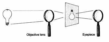 telescope principles