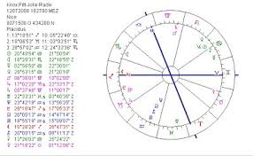 Brad Pitt Natal Chart Astropost Astrology Chart Of Twins Of Angelina Jolie And