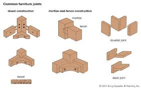 types of timber for furniture. common furniture joints types of timber for f