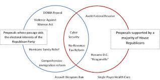 direct and representative democracy venn diagram republic vs democracy venn diagram under fontanacountryinn com