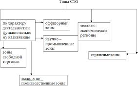 Оэз налогообложение курсовая Каталог отборного фото Структура налогообложения курсовая