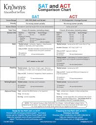 Sat Timing Chart Psat Knowsys Educational Services