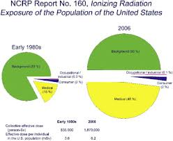 Radiation Exposure Chart Pie Chart Diagrams From The National Council On Radiation