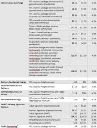 Fedex Ground Rates Chart Fedex Announces 2016 General Rate Increase And Other Changes