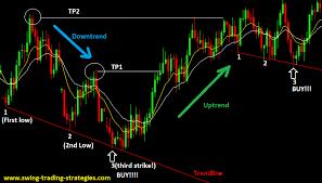 Forex Chart Pattern 3rd Strike Trading Strategy