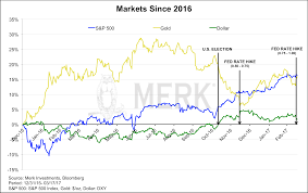 Gold Stock Index Chart Merk Insights Whats Next For The Dollar Gold Stocks