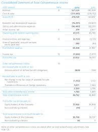 financial statement consolidated financial statements summary and notes huawei annual