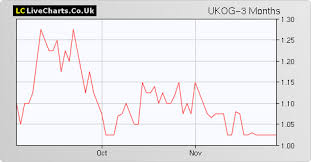 Ukog Uk Oil Gas Share Price With Ukog Chart And Fundamentals