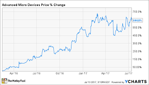 Amd Stock Price Chart 3 Reasons Advanced Micro Devices Inc Stock Could Rise