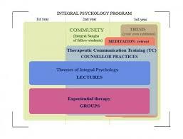 Integralakademia Hu Program Overview